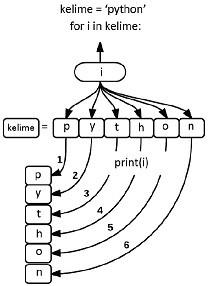 iterasyon işlemi