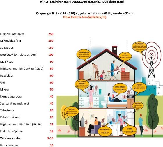 ev aletleri sağlık