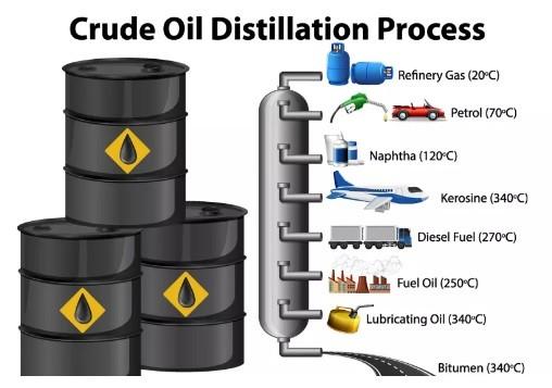 Ham petrol damıtma işlemi
